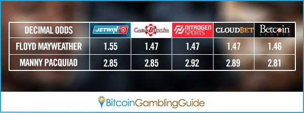 Bitcoin Sportsbooks