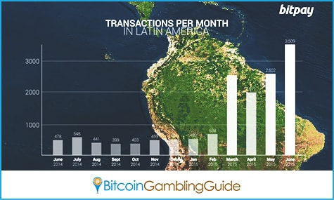 Bitcoin Transactions in Latin America