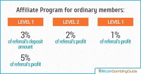 Three-Level Affiliate Program