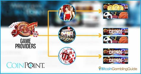 Bitcoin Gaming Integration