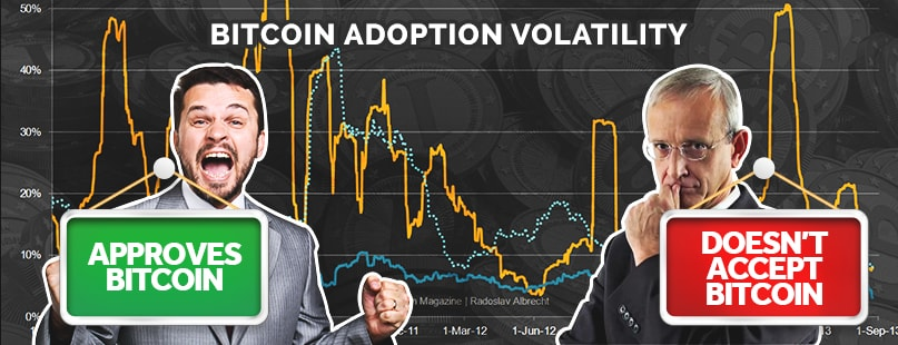 Bitcoin Adoption Proves To Be Highly Volatile Too