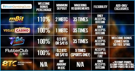 Bitcoin Casino Welcome Bonus