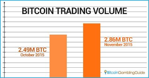 November Trading Volume Bitcoin