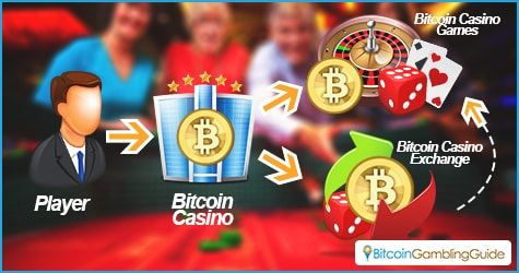 Bitcoin Casinos and Exchanges