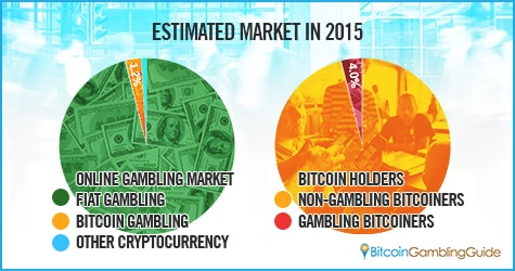 Bitcoin Gambling Market 2015