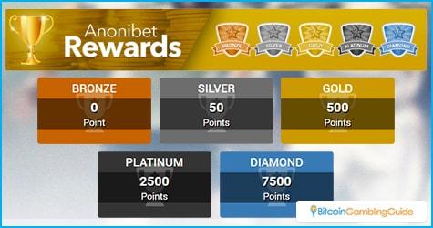Anonibet Rewards