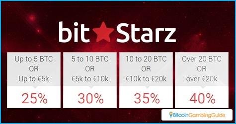 BitStarz Affiliate Program