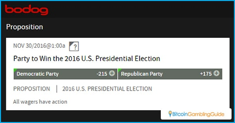 US Presidential Election Odds