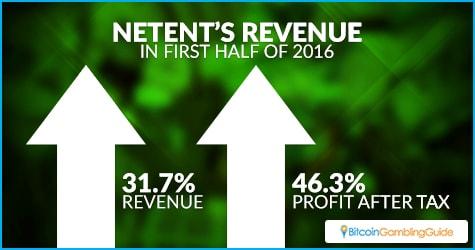 Profit Increase
