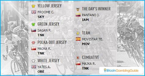 Tour de France Stage 15 Standings