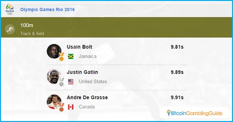 Usain Bolt wins gold in 100m final in Rio
