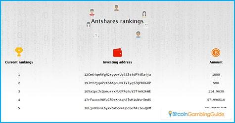 Antshares Rankings