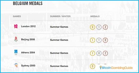 Belgium medals in Rio 2016 Olympics