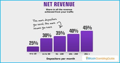 Ignition Casino Net Revenue