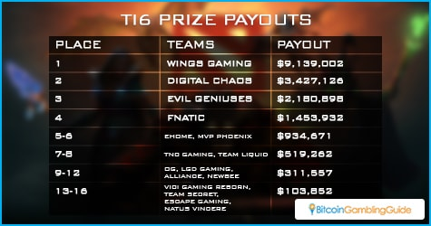 The International 6 Prizes