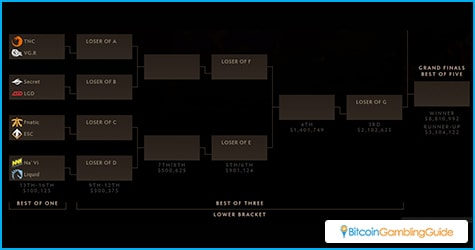 Main Event Lower Bracket