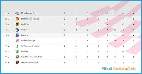 Premier League Current Standings