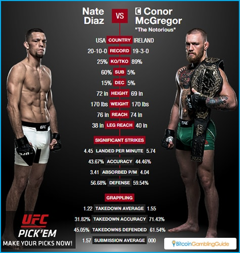 McGregor vs. Diaz in UFC 202