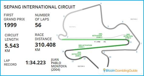 Sepang International Circuit in Malaysia