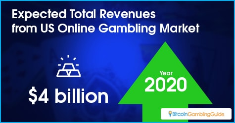 Expected Total Revenues of US Online Gambling Industry