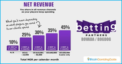 Betting Partners Net Revenue