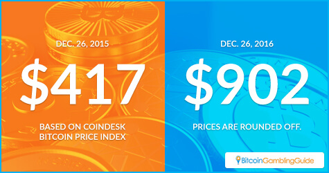 Bitcoin Price Comparison: December 2015 vs December 2016