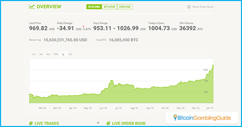 Bitstamp Crowdfunding Goal